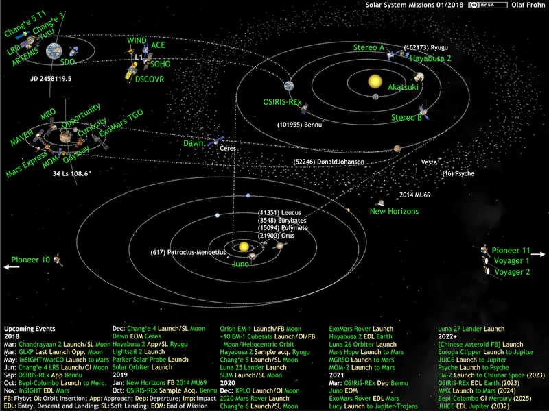 List of active Solar System probes - Wikipedia