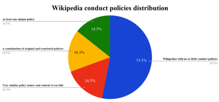 Wikipedia conduct policies distribution. Caption clockwise from right: 53.1% (Wikipedias with no or little conduct policies); 16.3% (Very similar policy names and content to en.wiki); 1.63% (A combination of original and translated policies); 14.3% (At least one unique policy).