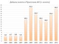 Добыча золота в Чукотском АО с 2004-2014.png