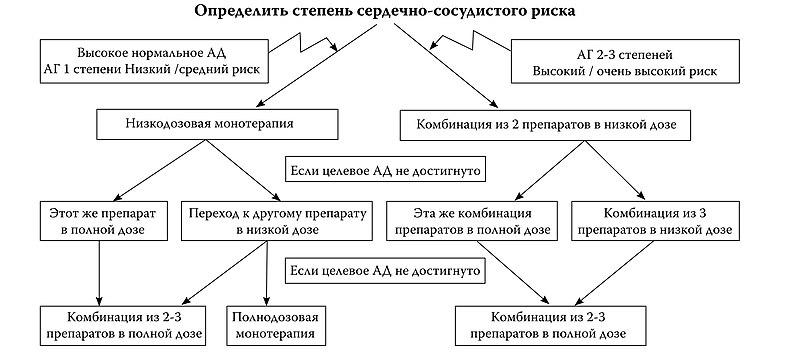 stadii-gipertonicheskoy-bolezni-serdtsa