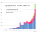 1477-1799 ESTC titles per decade, statistics.png