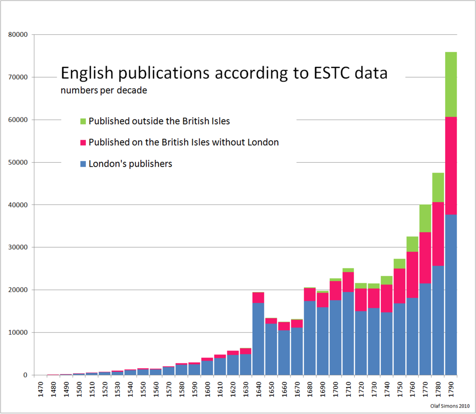 1477-1799 ESTC titles per decade, statistics
