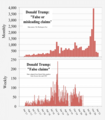 2017- Donald Trump - graph - false or misleading claims.png