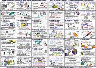 TRIZ - 40 principles of TRIZ method rendered schematically
