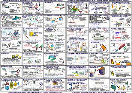 40 principles of TRIZ method rendered schematically
