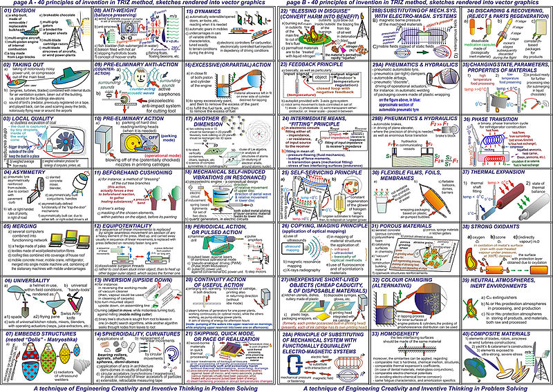 ファイル 40 principles of triz method 720dpi jpg wikipedia