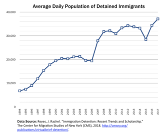 Immigration detention in the United States - Average daily population of detained immigrants held by the United States government for the fiscal years 1994-2017.