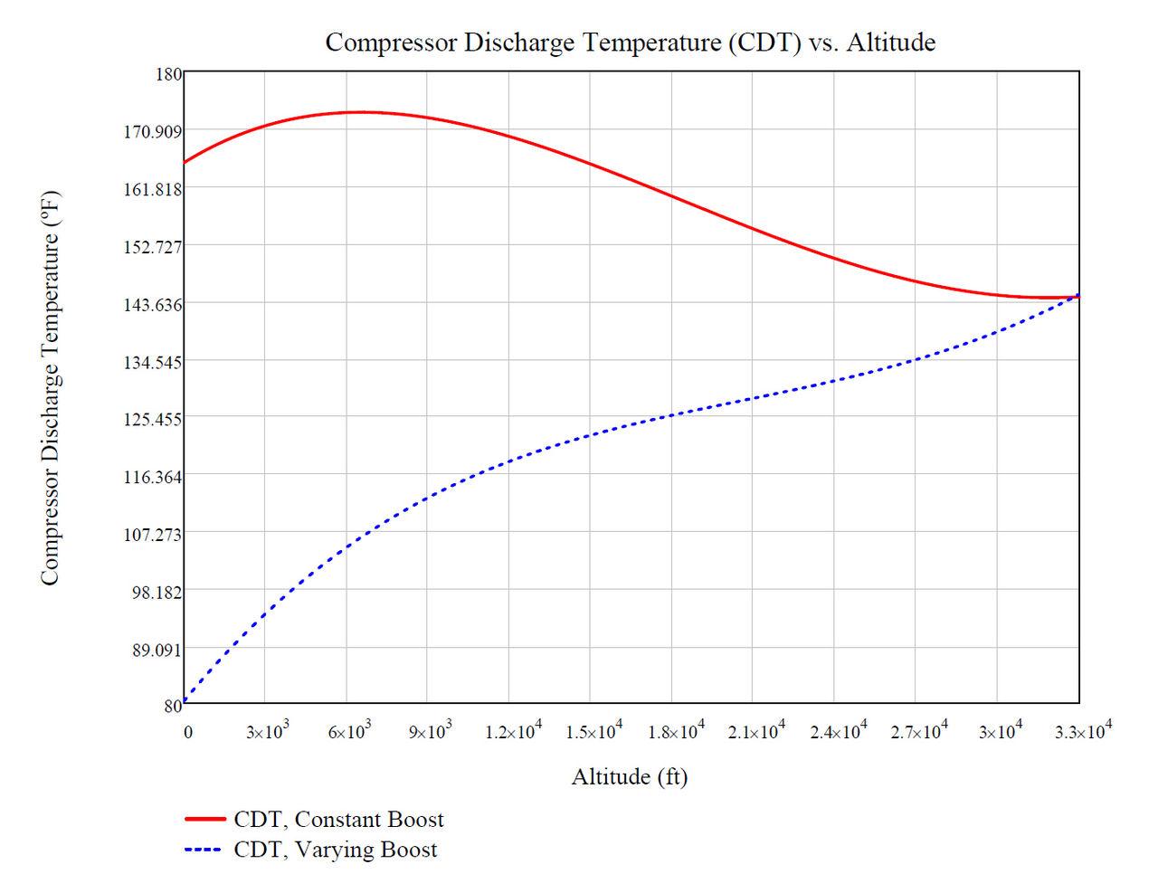 Variable Displacement Engine Design