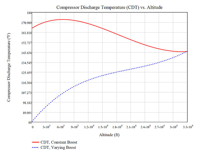 File:AircraftCompressorDischargeTemperatureVSAltitude.jpg