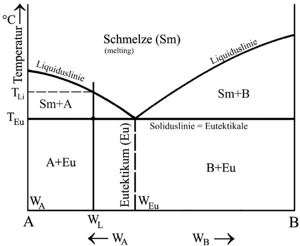 eutektische legierungen zustandsschaubild phasendiagramm eines eutektischen systems - Legierung Beispiele