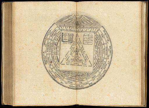 Amphitheatrum sapientiae aeternae solius verae Wellcome L0063697