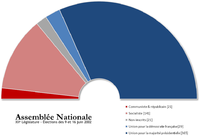 http://upload.wikimedia.org/wikipedia/commons/thumb/b/bf/Assembl%C3%A9e_nationale_XIIe_l%C3%A9gislature.png/200px-Assembl%C3%A9e_nationale_XIIe_l%C3%A9gislature.png