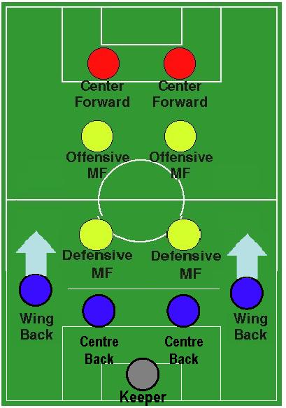 Association football 4-4-2 magic square