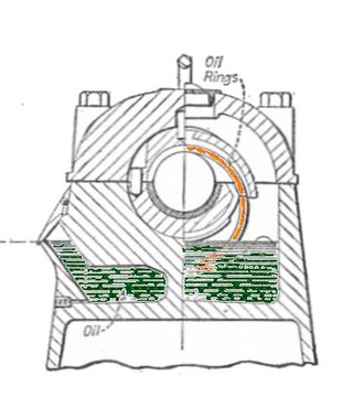 Ring oiler - Section through a bearing, showing the oil sump beneath (green) and the ring oiler (orange) in place around the shaft