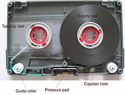 "Inside a cassette. ""Supply reel"" and ""takeup reel"" are from the point of view of the player looking at the back of the cassette: when viewed from the front of the machine, the tape ""plays"" from left to right (though of course an auto-reverse deck can play in either direction). The tape is pressed into close contact with the head by the pressure pad; guide rollers help keep the tape in the correct position. Smooth running is assisted by a slippery liner between the spools and the shell; here the liner is transparent. The magnetic shield reduces pickup of stray signals by the heads of the player."