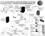 Chart showing system components of the NATO Sea Sparrow missile system 1979.png