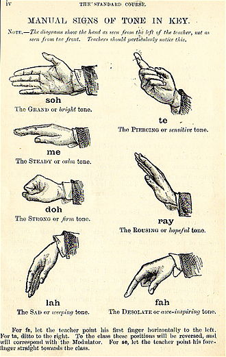Music education - Depiction of Curwen's Solfège hand signs. This version includes the tonal tendencies and interesting titles for each tone.