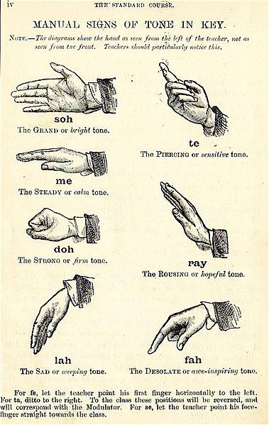 Fájl:Curwen Hand Signs MT.jpg