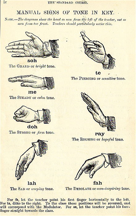 Depiction of Curwen's Solfege hand signs. This version includes the tonal tendencies and interesting titles for each tone. Curwen Hand Signs MT.jpg