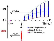 Modelling investment risks and uncertainties with real options approach