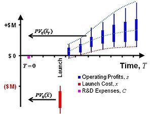 Datar–Mathews method for real option valuation - Fig. 1 Typical project cash flow with uncertainty