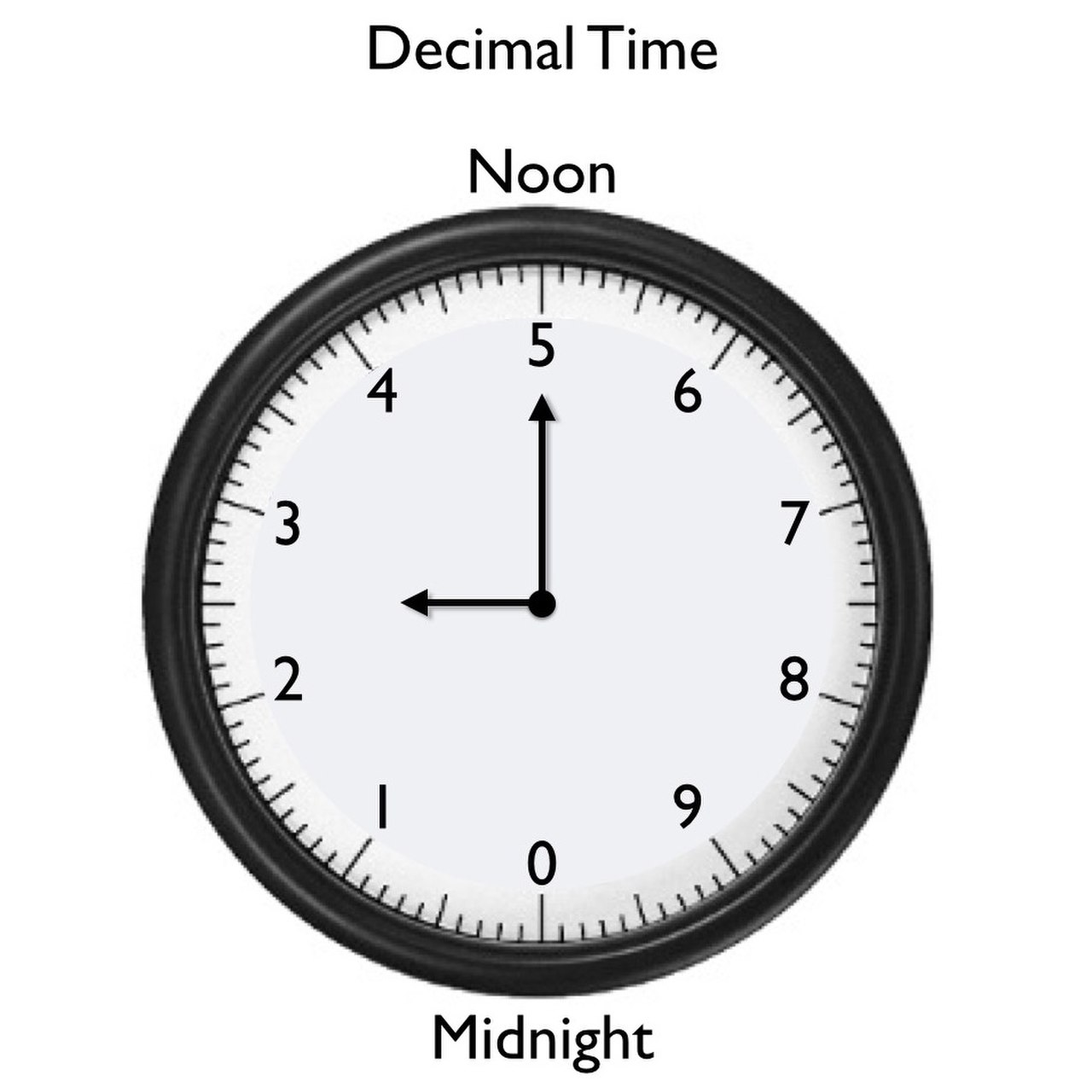 Decimal time - Wikiwand