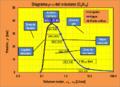 ELV Zonas del Diagrama p-v del n-butano.png