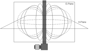 E-plane and H-plane - Diagram showing the relationship between the E and H planes for a vertically polarized omnidirectional dipole antenna
