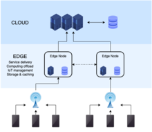 Edge computing - Wikipedia