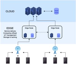 Edge computing distributed computing