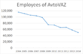 Employees of AvtoVAZ, 2004-2014.png