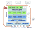 Enprovia Mobile Enabler - Overview of middle tier.png