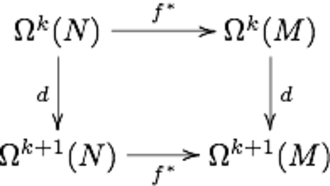 Exterior derivative - Image: Exteriorderivnatural