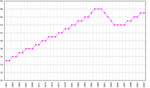Demographics of the Faroe Islands - Demographics of the Faroe Islands, Data of FAO, year 2005 ; Number of inhabitants in thousands.