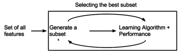 Embedded Method