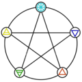Five Elements Pentacle Colored.png