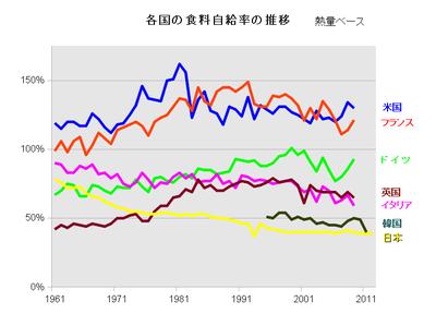 自給 の 率 牛肉 日本