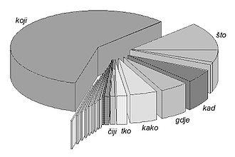 Serbo-Croatian grammar - Frequency of relativizers