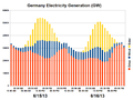 Germany Electricity Generation-2013-06-16.png