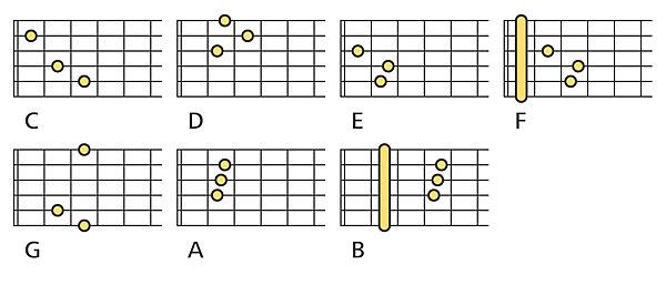 akkorder guitar