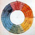 Goethe, Farbenkreis zur Symbolisierung des menschlichen Geistes- und Seelenlebens, 1809, square.jpg