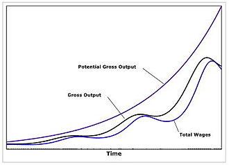 Goodwin model (economics) - Image: Goodwin Model Time