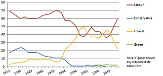 Sheffield City Council elections - Seat total for parties, 1973-2012