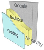 Cladding (construction)