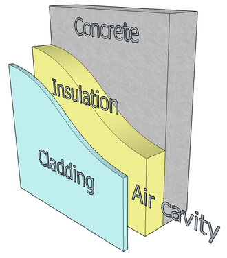 Cladding (construction) - An example of cladding
