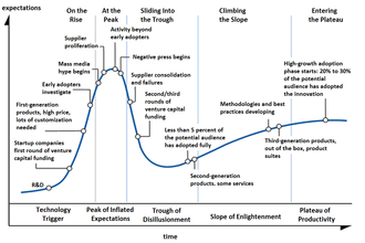 Futures studies - General Hype Cycle used to visualize technological life stages of maturity, adoption, and social application.