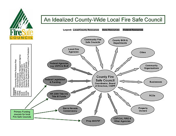 An idealized county-wide fire safe council