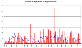 Inzamam-ul-Haq - Graph of Inzamam-ul-Haq's scores in test cricket.