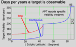 JWST-days-by-years-a-target-is-observable.png