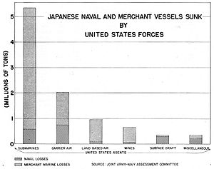 Joint Army–Navy Assessment Committee - Image: Japanese Naval and Merchant Shipping Losses by the United States JANAC